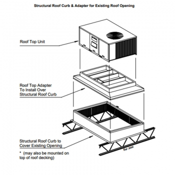 RPI Roof Curb and Adapter for Existing Openings
